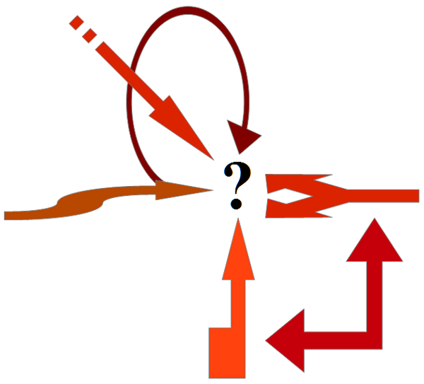 arrows indicating different perspectives